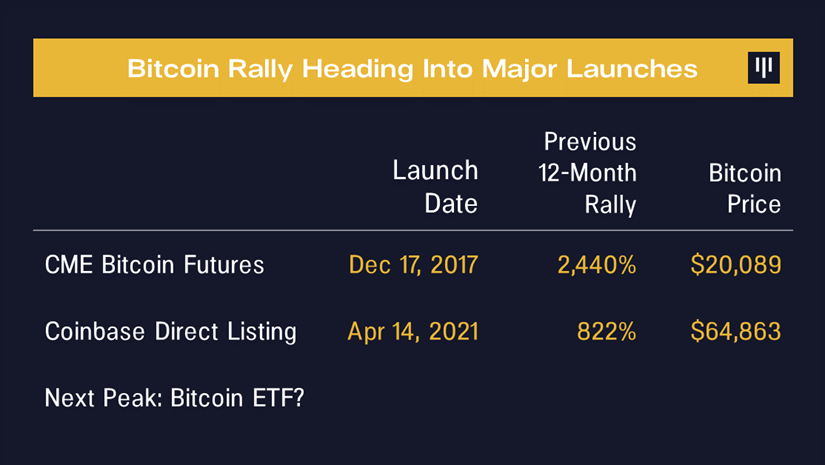Pantera CEO Wants a Reminder the Day Before a US Bitcoin ETF Launches —'I Might Want to Take Some Chips off the Table'
